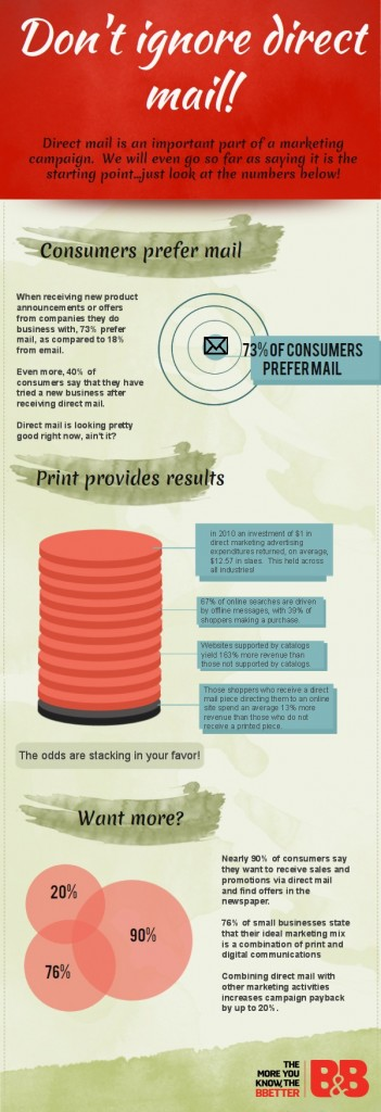 Infographic about Direct Mail
