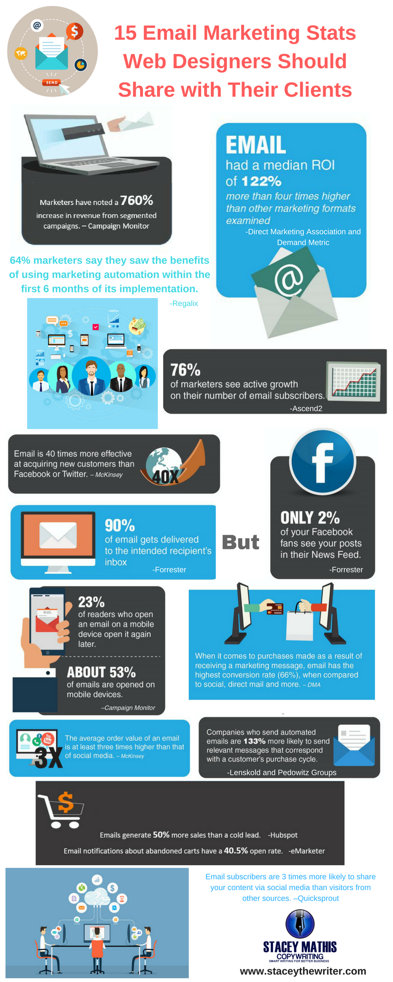 Email Marketing Stats Web Designers Should Share with Their Clients